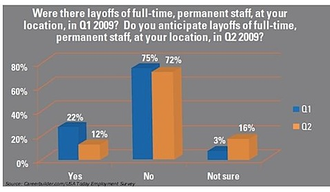 career-builder-usa-today-employment-survey-layoffs-q109-q209-permanentm-staff.jpg_1240148085631.jpeg